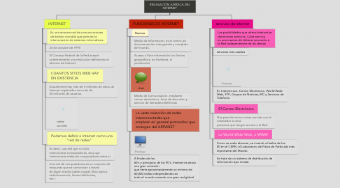 Mind Map: REGULACIÓN JURÍDICA DEL INTERNET
