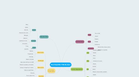 Mind Map: PASTELERÍA FRANCESA