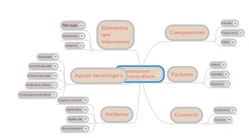 Mind Map: Presentaciones electronicas eficaces