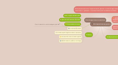 Mind Map: Интерактивная доска