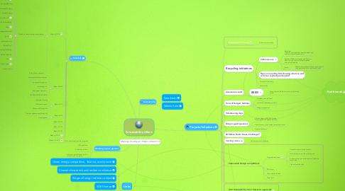 Mind Map: Sustainability Affairs