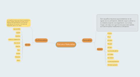 Mind Map: Recurso Naturales