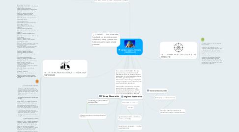 Mind Map: DERECHOS HUMANOS UNIVERSALES