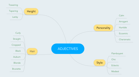 Mind Map: ADJECTIVES