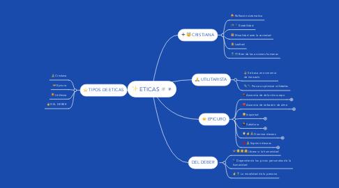Mind Map: ETICAS