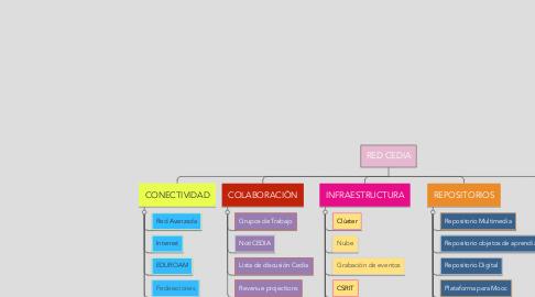 Mind Map: RED CEDIA