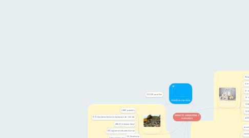 Mind Map: IMPACTO AMBIENTAL 2 HUMANOS