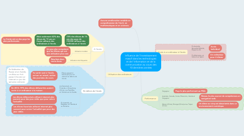 Mind Map: Influence de l'investissement massif dans les technologies et de l'information et de la communication au cours des 10 dernières années