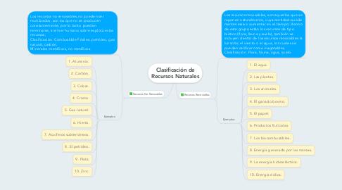 Mind Map: Clasificación de Recursos Naturales