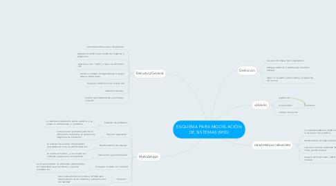 Mind Map: ESQUEMA PARA MODELACIÓN DE SISTEMAS (MSS)
