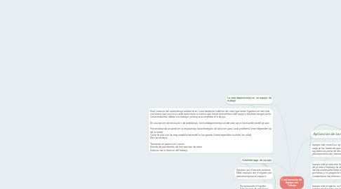 Mind Map: Conformación de Equipos de Trabajo