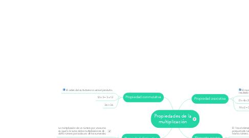 Mind Map: Propiedades de la multiplicación