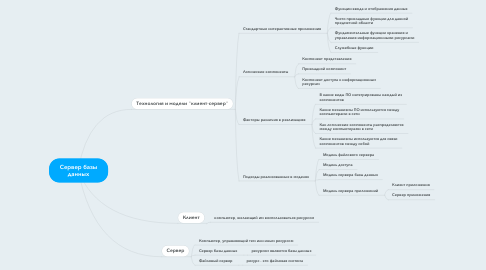 Mind Map: Сервер базы данных