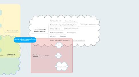 Mind Map: Escribir, editar y exponer Textos académicos
