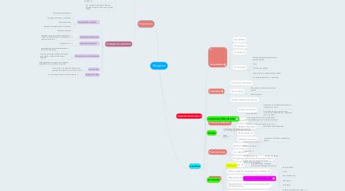 Mind Map: Tabagisme
