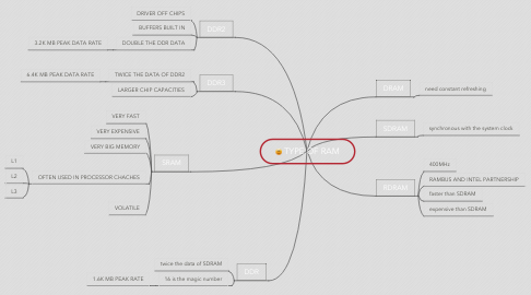 Mind Map: TYPE OF RAM