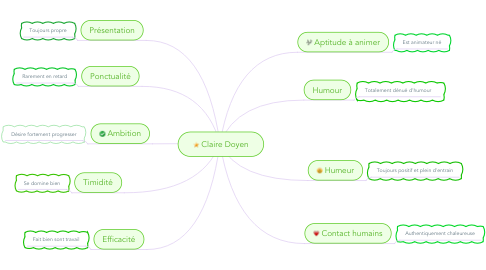 Mind Map: Claire Doyen