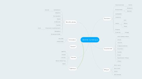 Mind Map: Identité numérique
