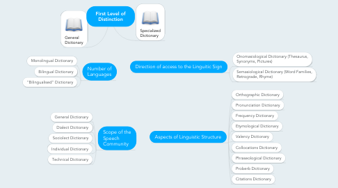 Mind Map: First Level of Distinction