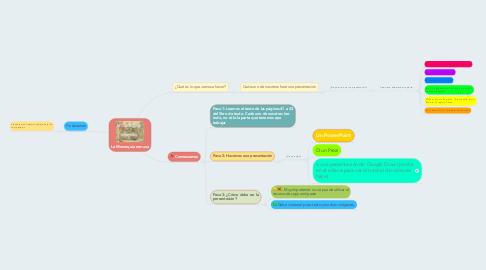 Mind Map: La Monarquía romana