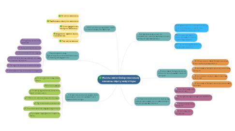 Mind Map: Жалпы және бейорганикалық химияны оқыту мақсаттары