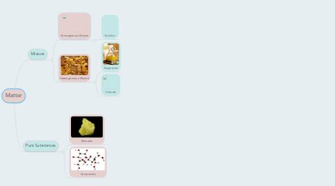 Mind Map: Matter