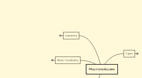 Mind Map: Macromolecules