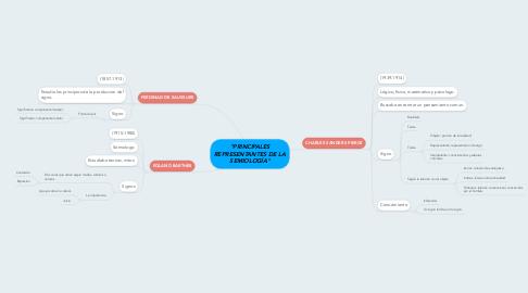 """Mind Map: """"PRINCIPALES REPRESENTANTES DE LA SEMIOLOGÍA"""""""