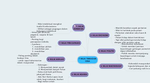 Mind Map: 7 NILAI TAMADUN CINA
