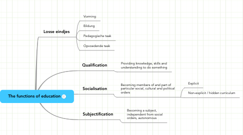 Mind Map: The functions of education