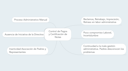 Mind Map: Control de Pagos y Certificación de Notas