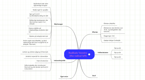 Mind Map: Radikale Venstre  (the radical left)