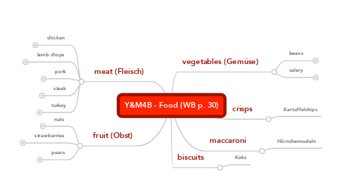 Mind Map: Y&M4B - Food (WB p. 30)