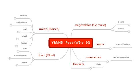 Mind Map: Y&M4B - Food (WB p. 30)