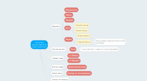 Mind Map: Структура диссертационной работы магистра