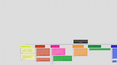 Mind Map: Características del Derecho del Trabajo