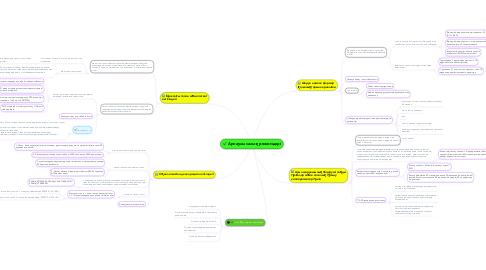Mind Map: Арнаулы салық режимдері