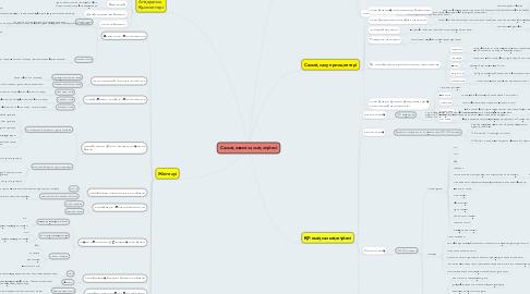 Mind Map: Салық және салық жүйесі