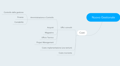 Mind Map: Nuovo Gestionale