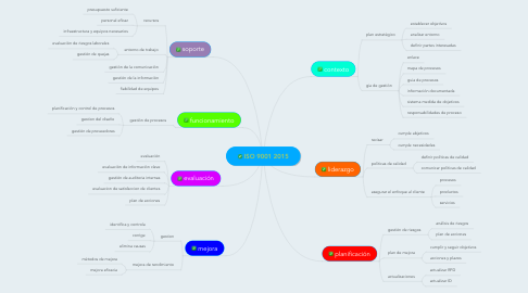 Mind Map: ISO 9001 2015