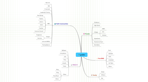 Mind Map: gwalter