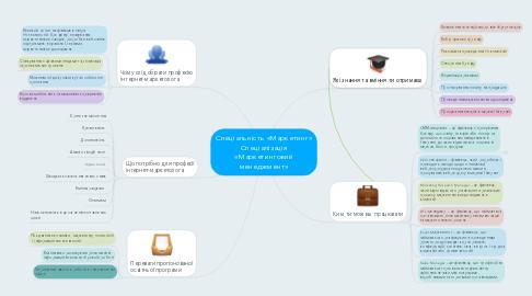 Mind Map: Спеціальність «Маркетинг» Спеціалізація «Маркетинговий менеджмент»