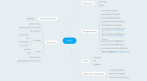 Mind Map: Philips