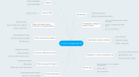 Mind Map: Стилист имеджмейкер
