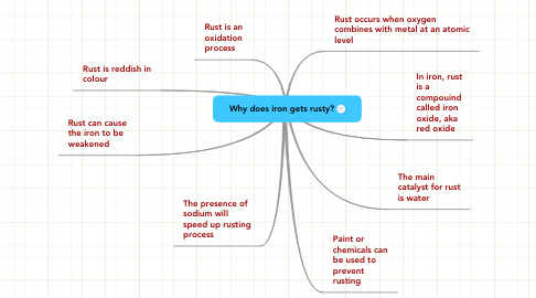 Mind Map: Why does iron gets rusty?
