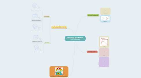 Mind Map: GEOMETRIA DESCRIPTIVA- PROYECCIONES