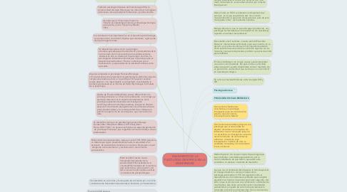 Mind Map: NACIMIENTO DE LA PSICOLOGIA CIENTIFICA EN LA MODERNIDAD