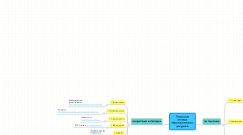Mind Map: Типология сетевых образовательных ресурсов