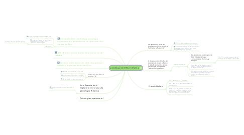 Mind Map: psicologia cientifica britanica