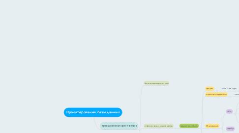 Mind Map: Проектирование базы данных
